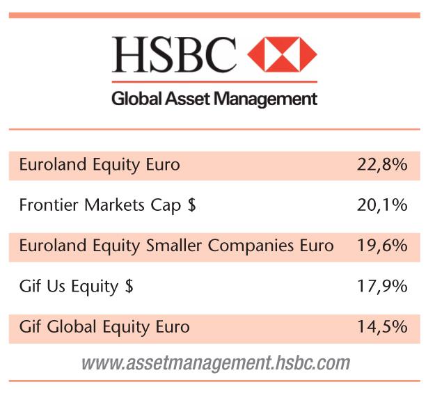 hsbc global asset management hsbc global macro fund