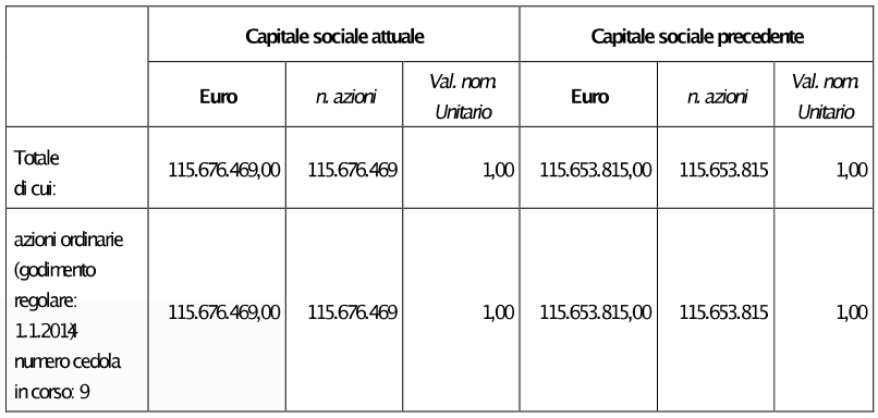 Aumento di capitale stock options