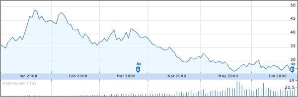 Andamento dell'ETF ProShares UltraShort Oil & Gas dall'inizio del 2008