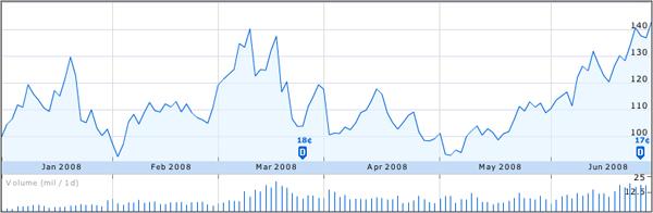 Performance dell'ETF ProShares UltraShort Financial dall'inizio del 2008