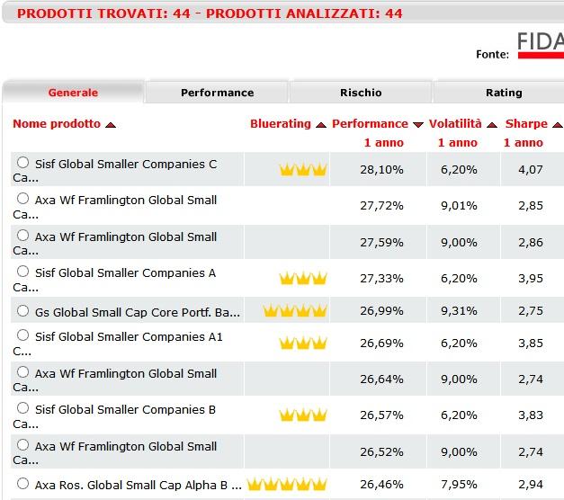 Classifiche BLUERATING: Fondi azionari globali, brillano ...