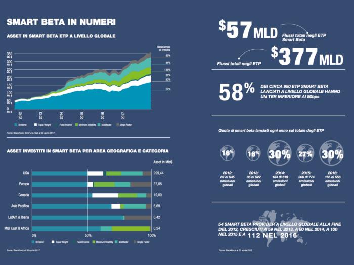 ETF Smart Beta in numeri