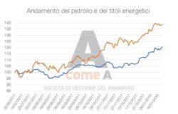 AcomeA e il rebus mercati: attacco o difesa?