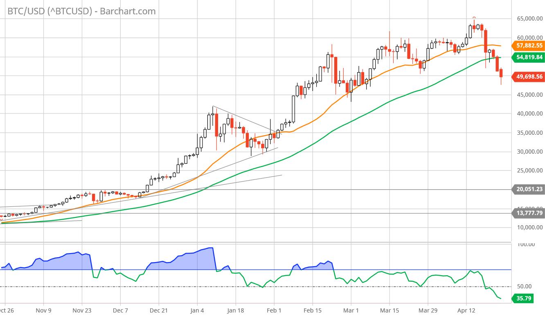 bitcoin nel mercato azionario degli stati uniti