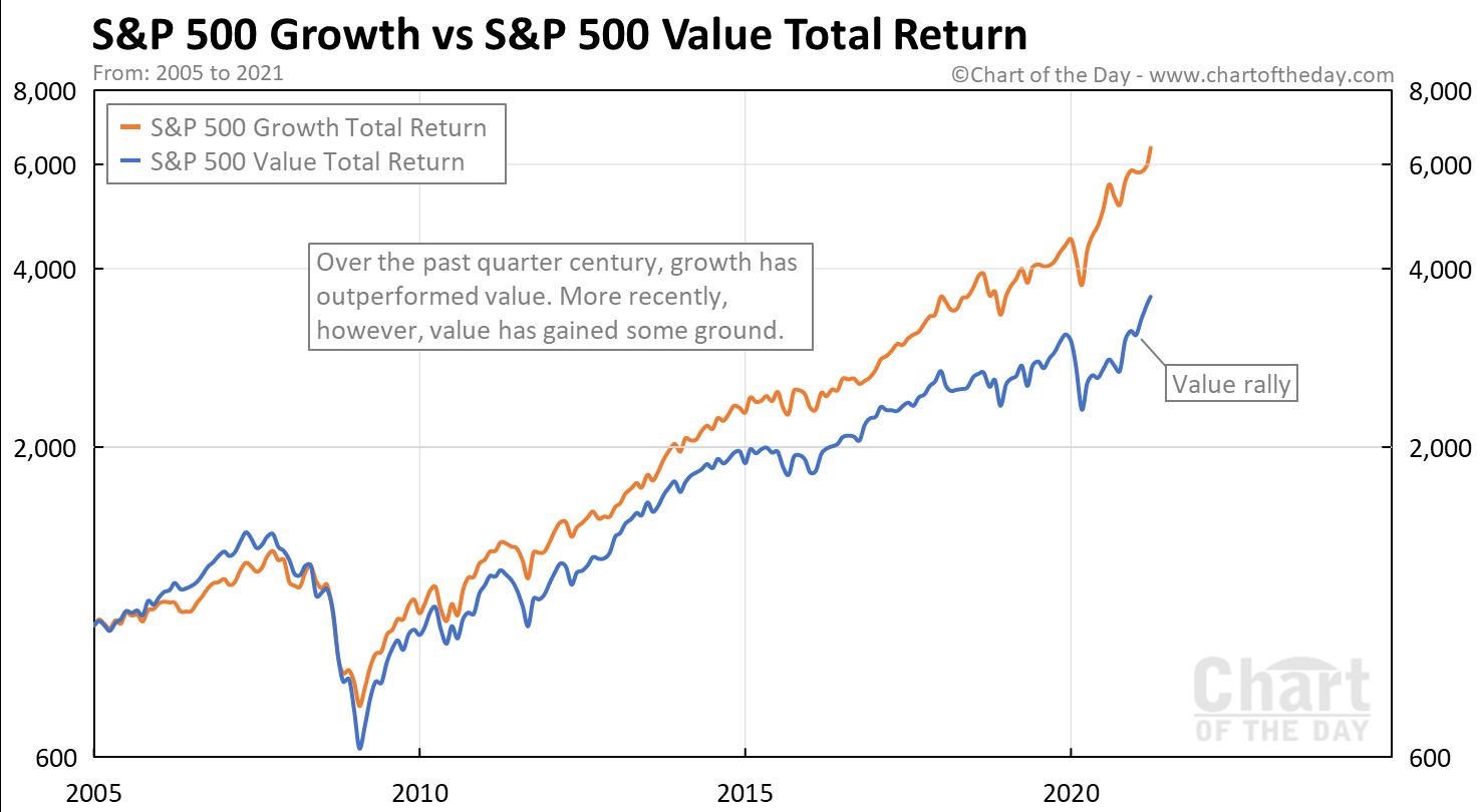 total valore azionario