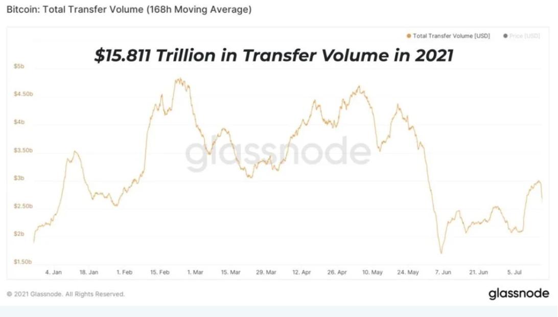 popolarità del bitcoin)