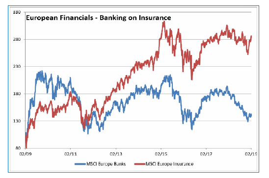 5d990b184e ... titoli di imprese di assicurazione o riassicurazione di qualità che non  solo pagano un buon dividendo ma mostrano resilienza ai ribassi di mercato  e ...
