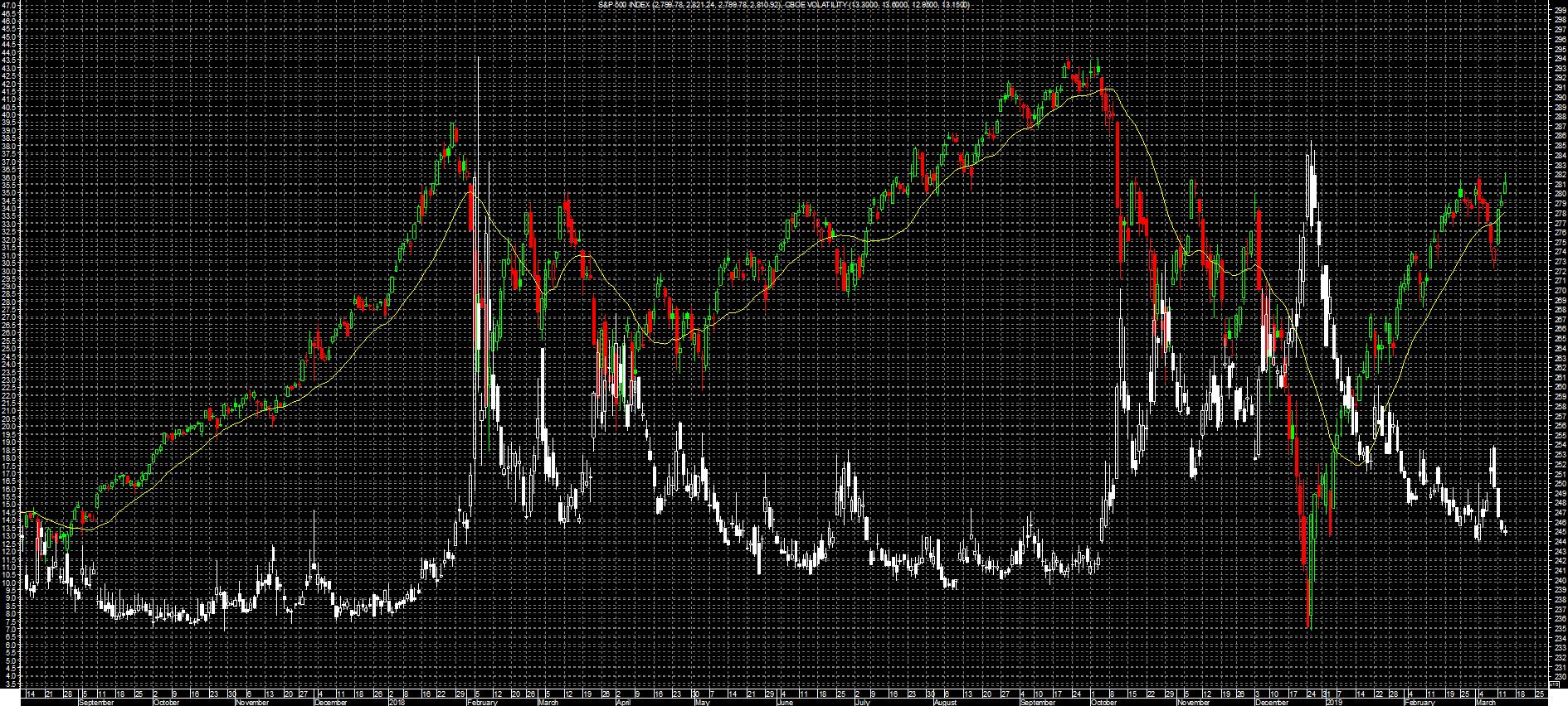 S&P 500 vx Vix