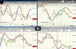 Sartorelli, previsioni settimanali aggiornate di analisi ciclica