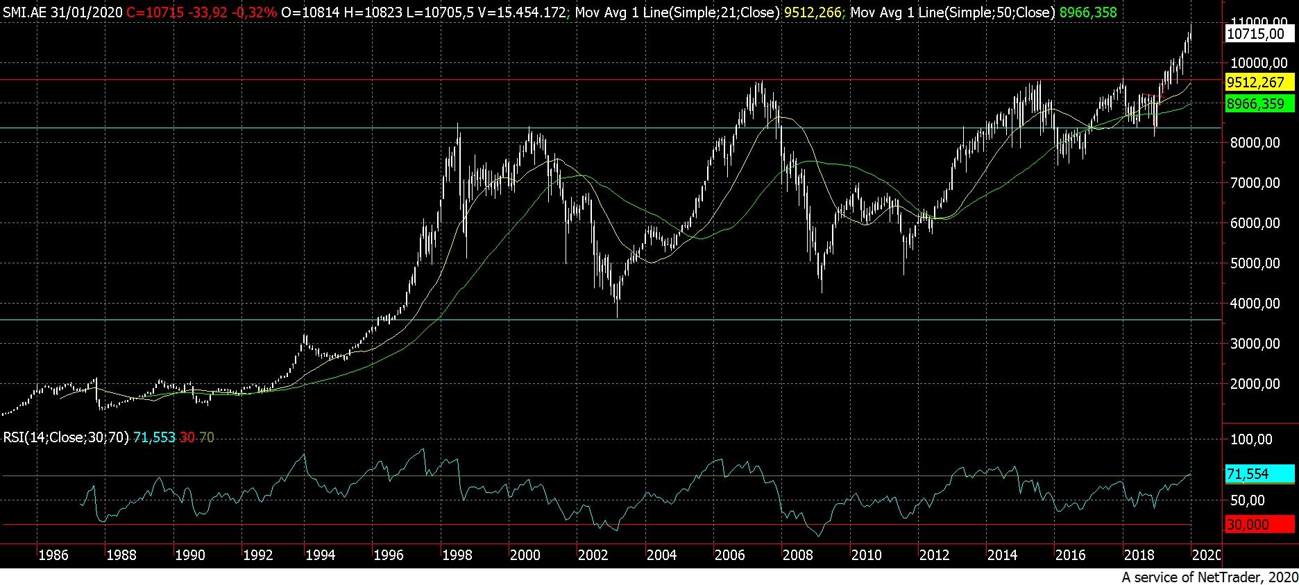 Analisi della quotazione dell'indice della Borsa svizzera di Zurigo ...