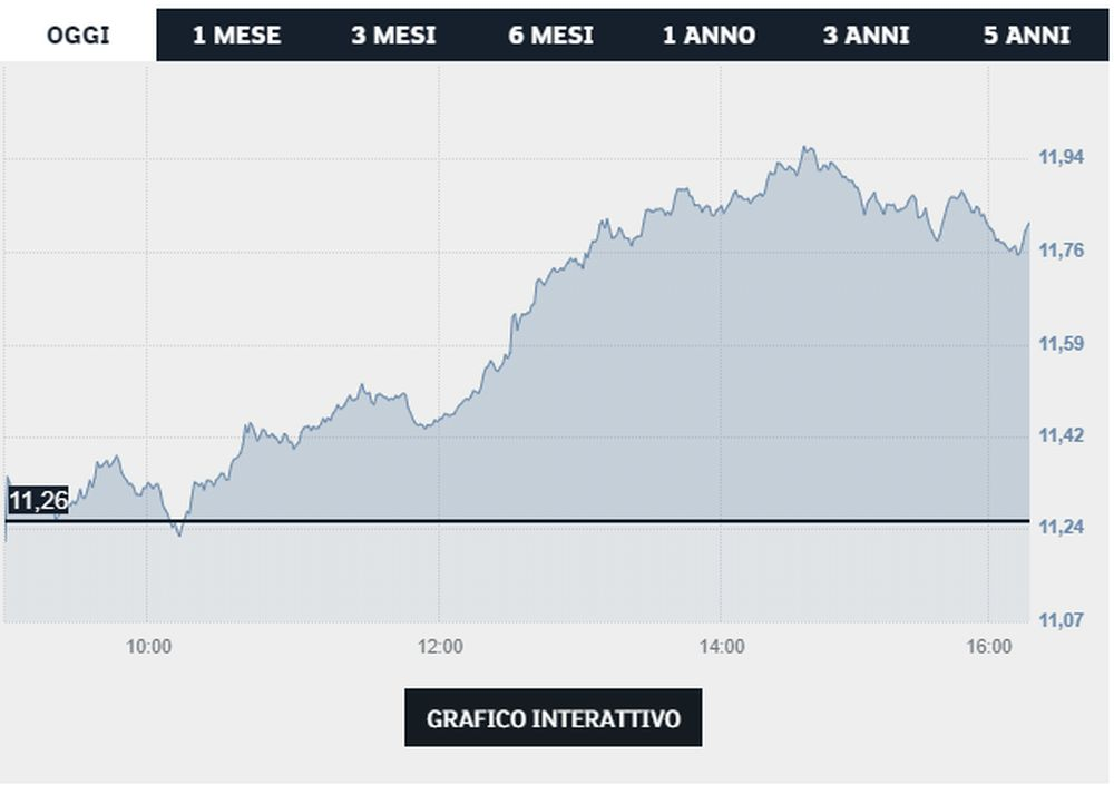 grafico Fca - Borsa Italiana