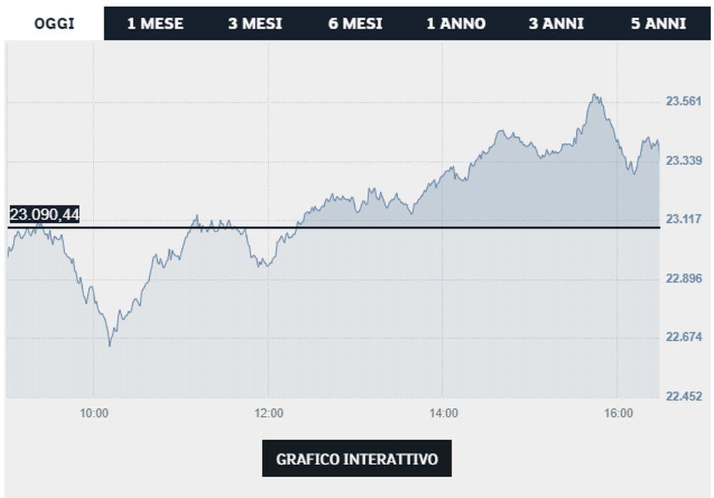 grafico Ftse Mib - Borsa Italiana