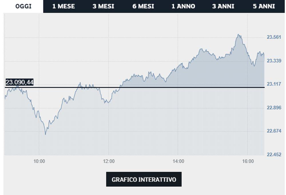 grafico Saipem - Borsa Italiana
