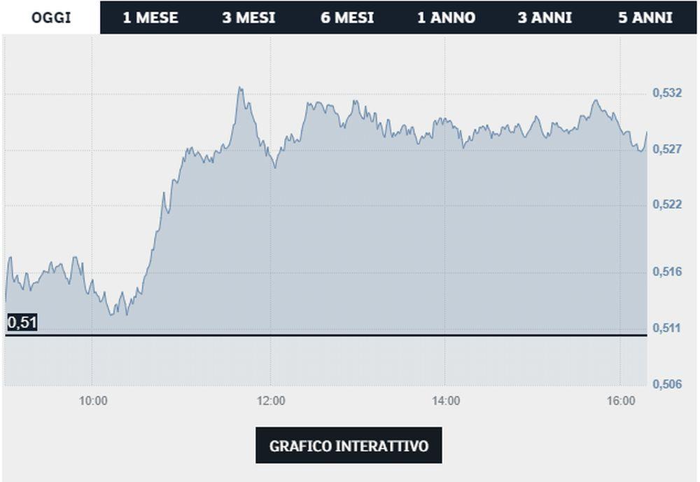 grafico Telecom - Borsa Italiana