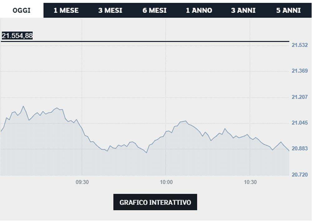 Titolo Ftse Mib - Borsa Italiana