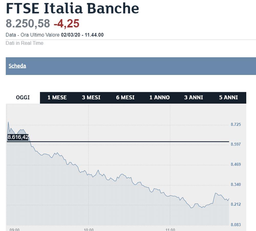 grafico banche italiane