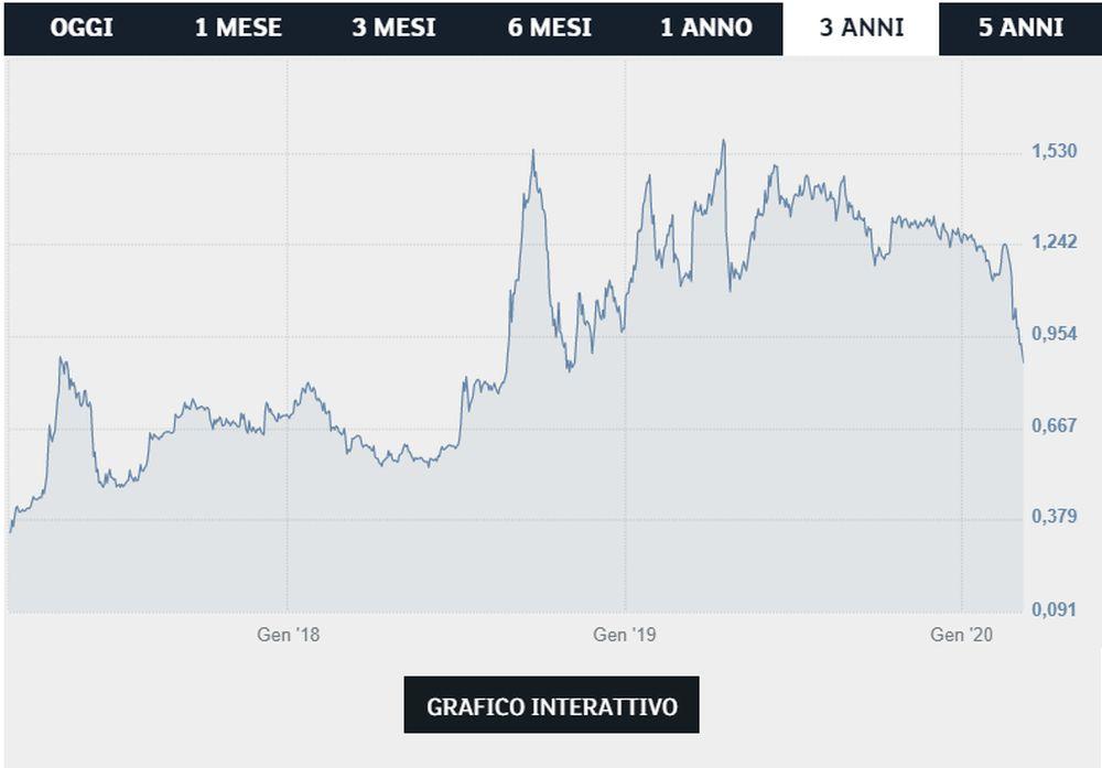 Titolo Juventus - Borsa Italiana (Ftse Mib)
