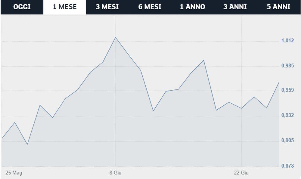 azioni Juventus - Borsa Italiana
