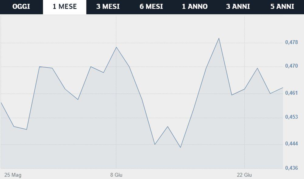 azioni Roma - Borsa Italiana
