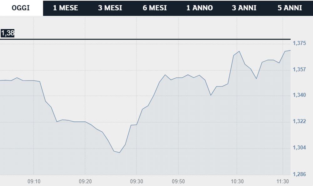 azioni lazio Borsa italiana
