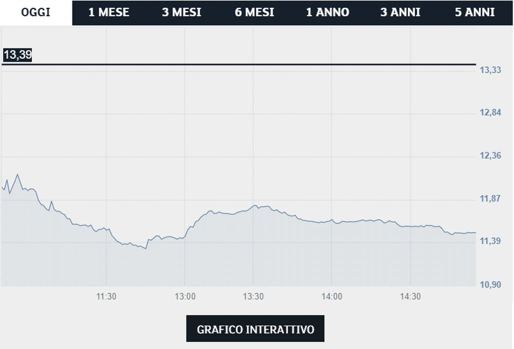Atlantia azioni - Borsa Italiana