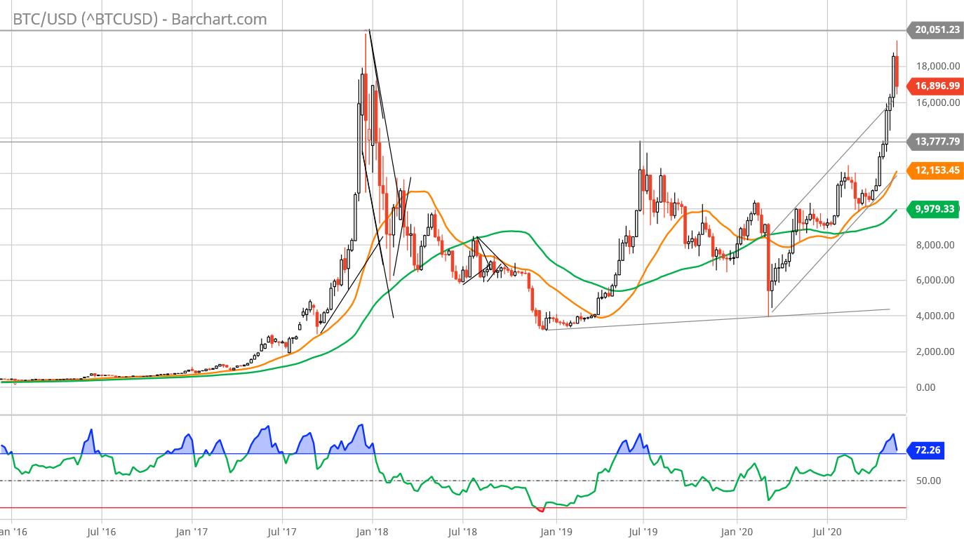 Cos'è Bitcoin (BTC) - grafico dei prezzi