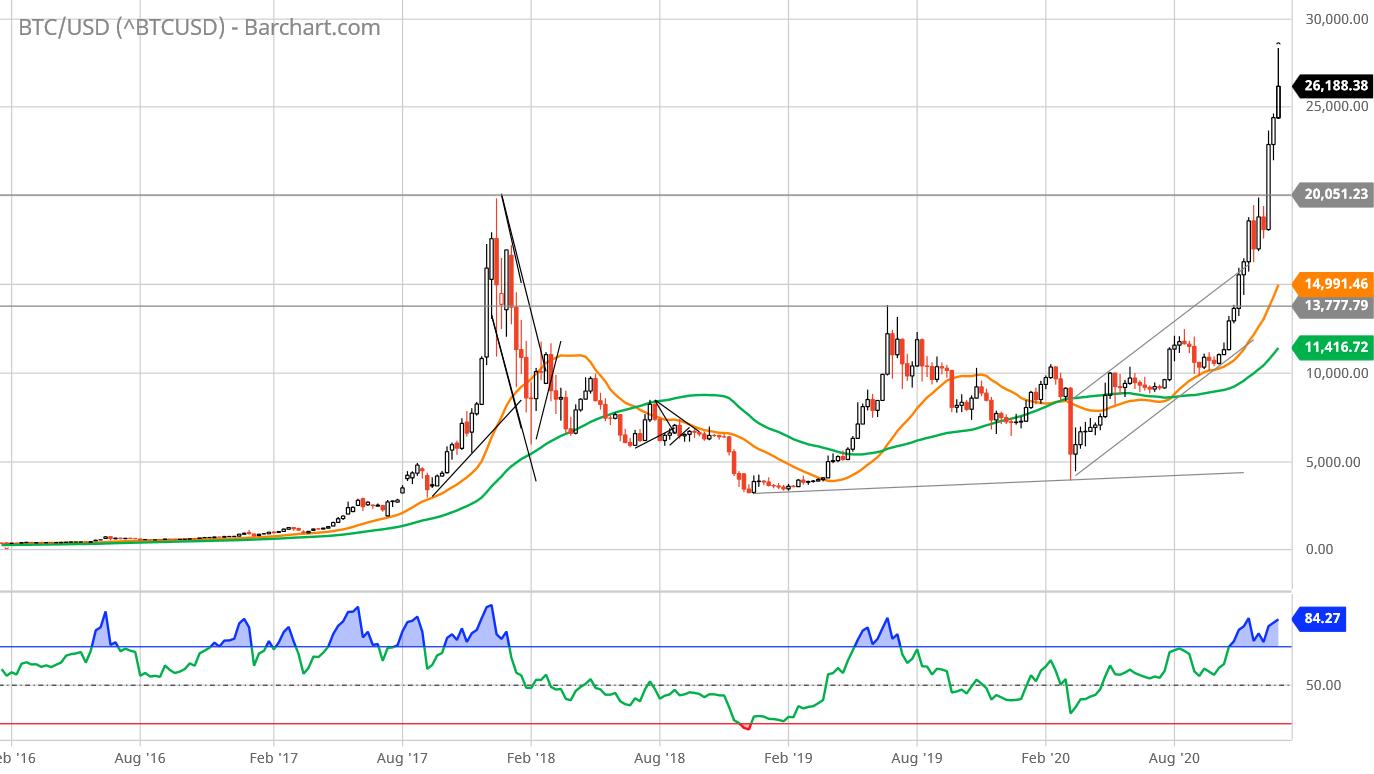 qual è la quota di mercato di bitcoin)