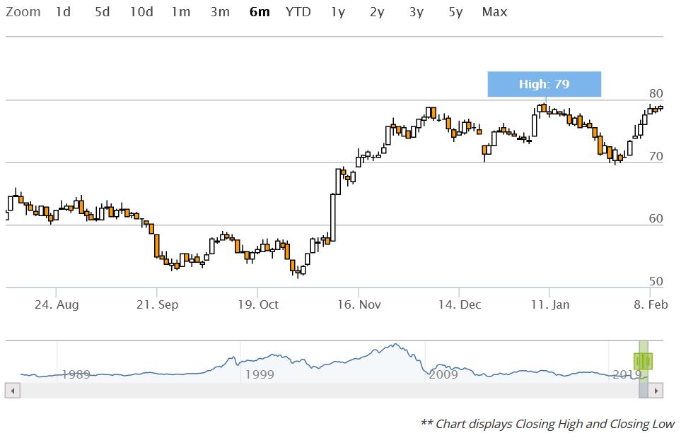 Euro Stoxx 50 Prognose 2021
